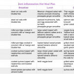 Anti-inflammation diet sample meal plan