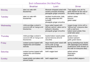 Anti-inflammation Diet Update and Meal Plan Sample