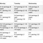 Eat More Plants Challenge Update: Week 1